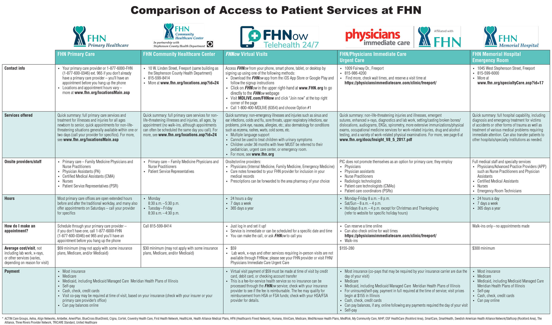 Ways To Access Care Patients And Visitors Fhn